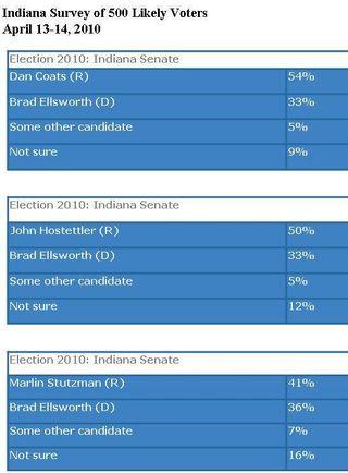 Rasmussen Poll Senate